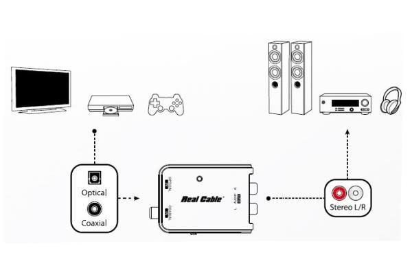 mini convertisseur real cable  un accessoire bien utile