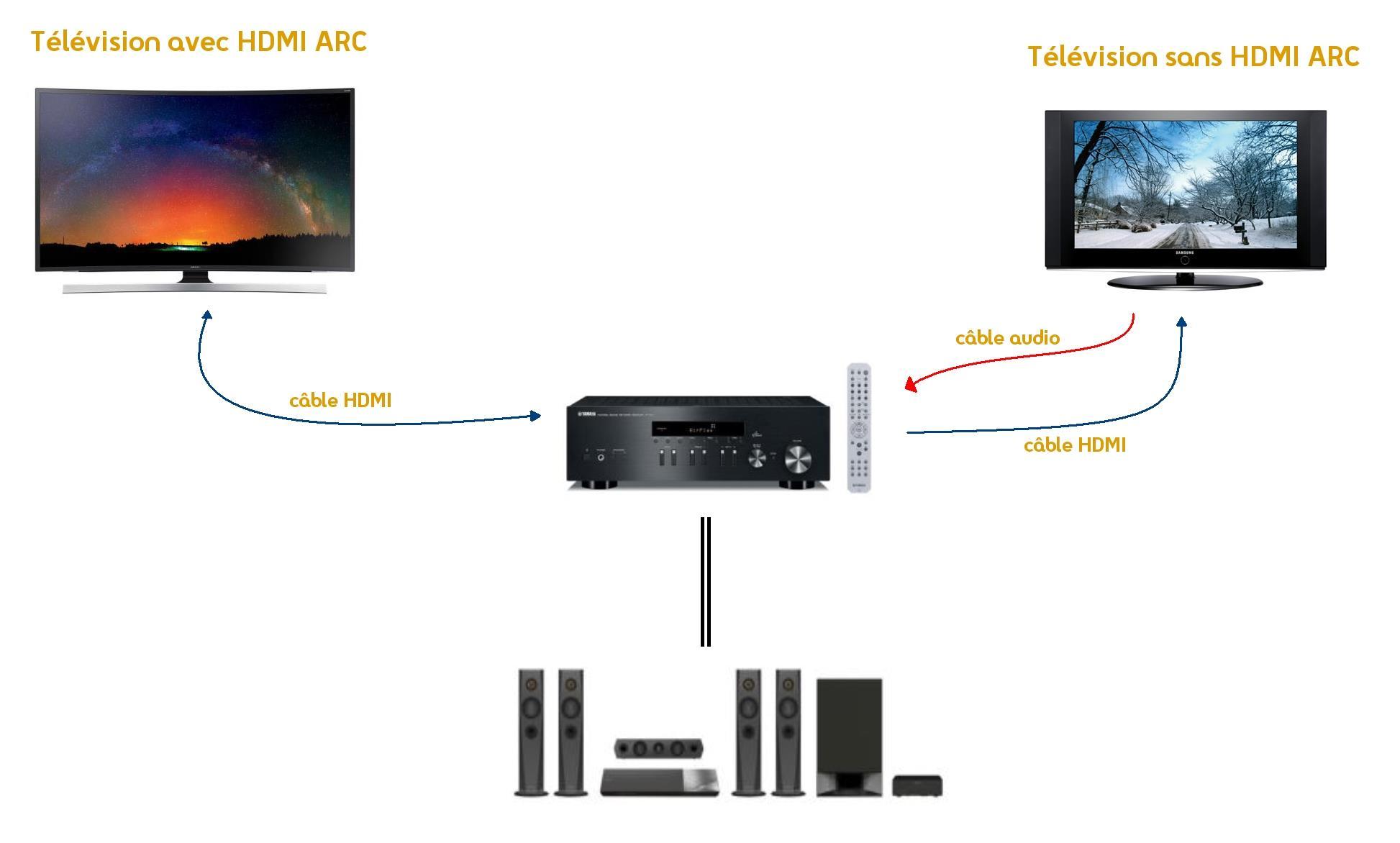 Hdmi arc cec et hec des fonctionnalit s ultra pratiques - Comment rallonger un cable tv ...