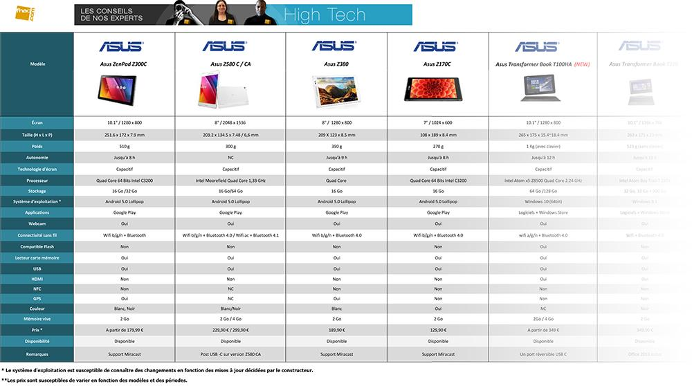 Comparatif des tablettes tactiles MAJ Avril  cp w