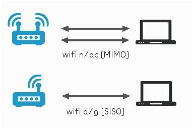 Norme WiFi  ac explications sur cette revolution sans fil cp w