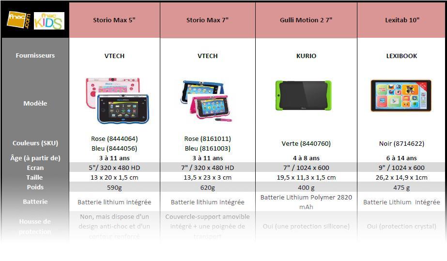 Comparatif des tablettes tactiles pour enfant maj no l - Choisir une tablette pour senior ...