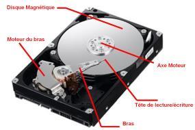 comment fonctionne 1 disque dur externe