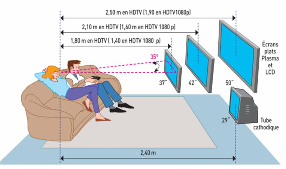 Guide t l tnt tout savoir sur la hd et tnt - Distance tv canape ...