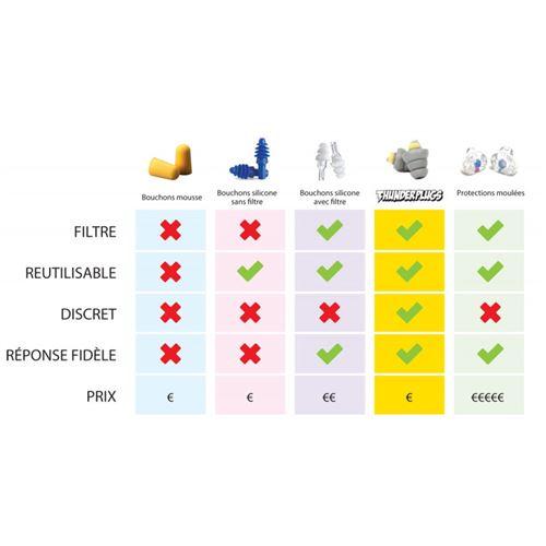 la paire Thunderplugs TP-C1 Protection auditive