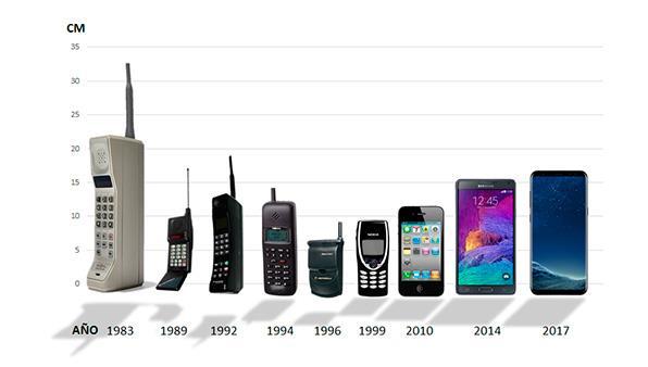 evolución pantallas móviles