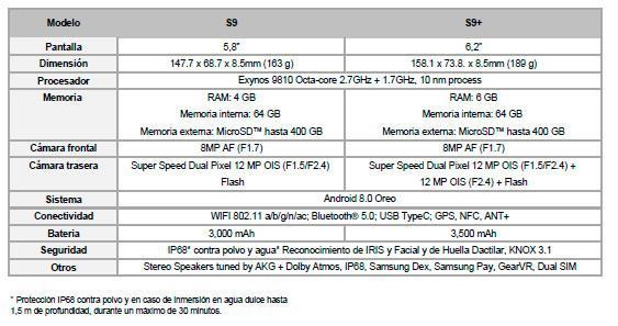 especificaciones - Samsung Galaxy S9 y S9+