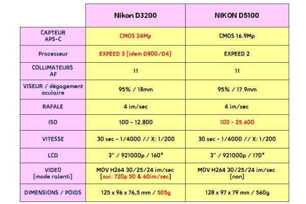 une fiche technique vitamin e le nouveau nikon d3200 s. Black Bedroom Furniture Sets. Home Design Ideas