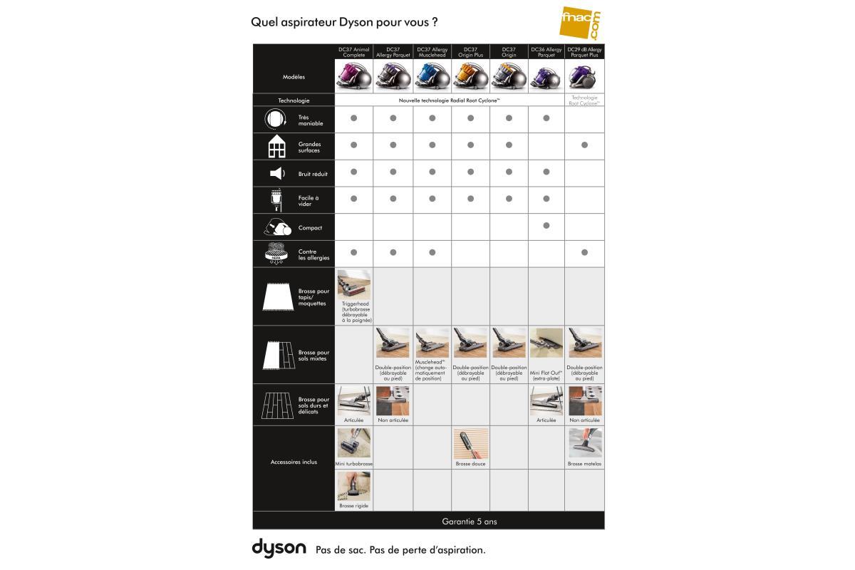 Guide d 39 achat quel aspirateur dyson choisir conseils - Quelle puissance pour un aspirateur ...