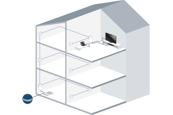 comment installer son kit cpl conseils d 39 experts fnac. Black Bedroom Furniture Sets. Home Design Ideas