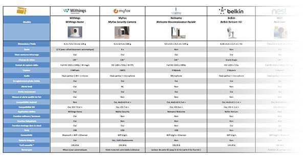 comparatif des cameras de surveillance connect es conseils d 39 experts fnac. Black Bedroom Furniture Sets. Home Design Ideas