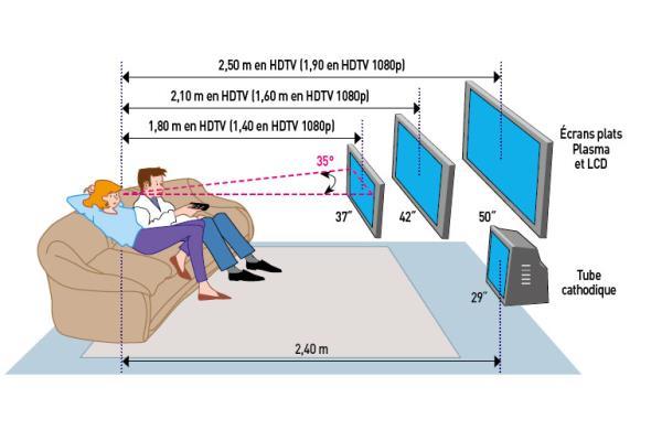 Bien choisir son home cinema conseils d 39 experts fnac - Hauteur d un rideau par rapport au sol ...