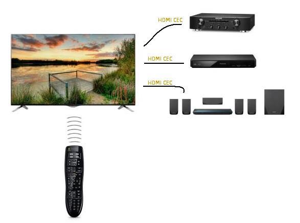 HDMI ARC, CEC et HEC : des fonctionnalités ultra-pratiques