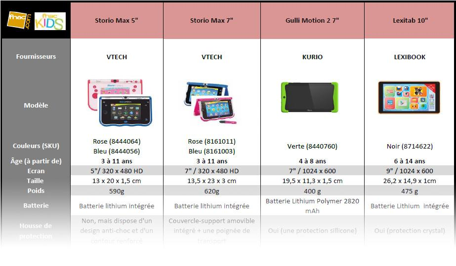 comparatif des tablettes tactiles pour enfant maj no l 2016 conseils d 39 experts fnac. Black Bedroom Furniture Sets. Home Design Ideas