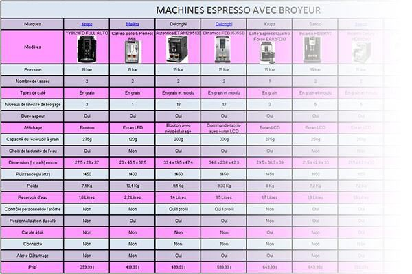 comparatif des machines caf avec broyeur conseils d 39 experts fnac. Black Bedroom Furniture Sets. Home Design Ideas