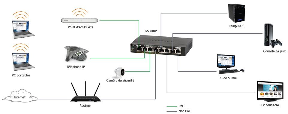 Le Switch Augmenter Le Nombre De Vos Ports Ethernet Conseils D Experts Fnac