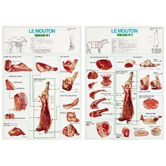 La d coupe des viandes de boucherie le mouton 2 tableaux 56 x 80 broch alain derue achat - Comment couper de la viande congelee ...