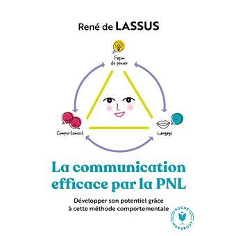 """Résultat de recherche d'images pour """"améliorer votre communication avec la pnl"""""""